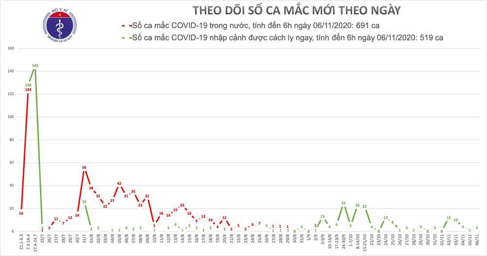 Thêm 3 ca Covid-19, cả nước có 1210 người mắc-1