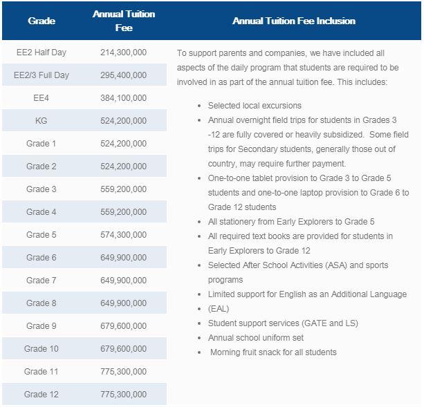 Cứ ngỡ con cháu nhà Samsung học trường đắt đỏ xứng danh, ai ngờ học phí quá bình thường, còn chưa bằng một nửa con sao Việt-7