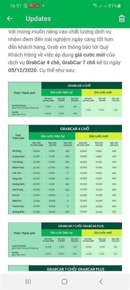 Giá cước của Grab tăng mạnh kể từ ngày hôm qua 5/12-2