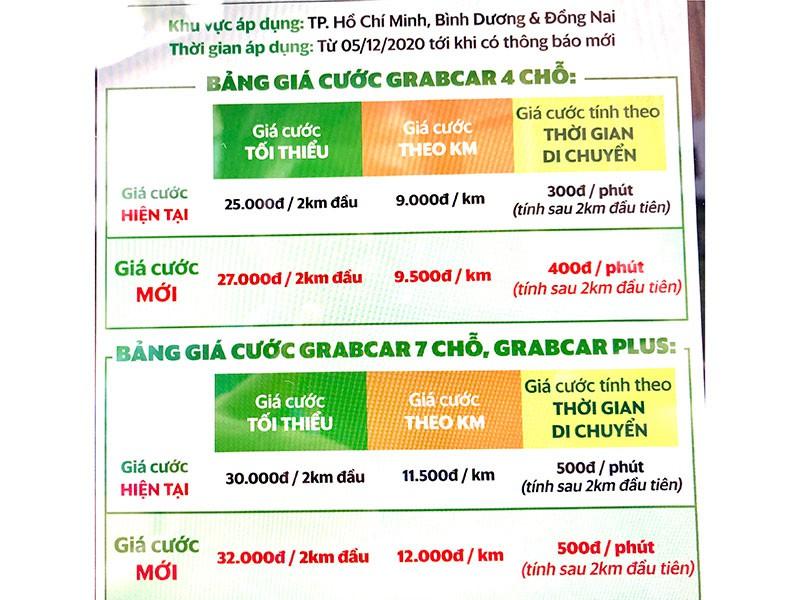 Giá cước của Grab tăng mạnh kể từ ngày hôm qua 5/12-3