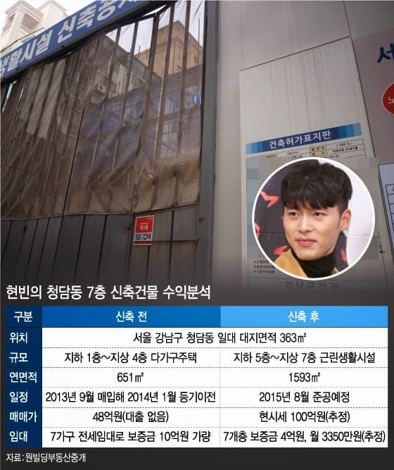Cặp đôi vàng Son Ye Jin, Hyun Bin sẽ giàu cỡ nào khi cả hai về chung một nhà?-4