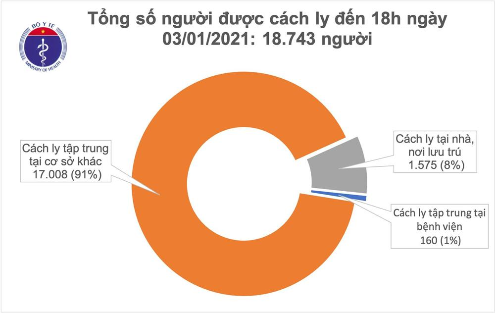 Chiều 3/1, cụ bà 73 tuổi và 11 người khác mắc COVID-19, Việt Nam có 1.494 bệnh nhân-2