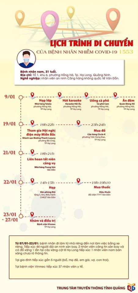 Lịch trình di chuyển dày đặc của ca mắc COVID-19 tại Quảng Ninh - BN1553-2