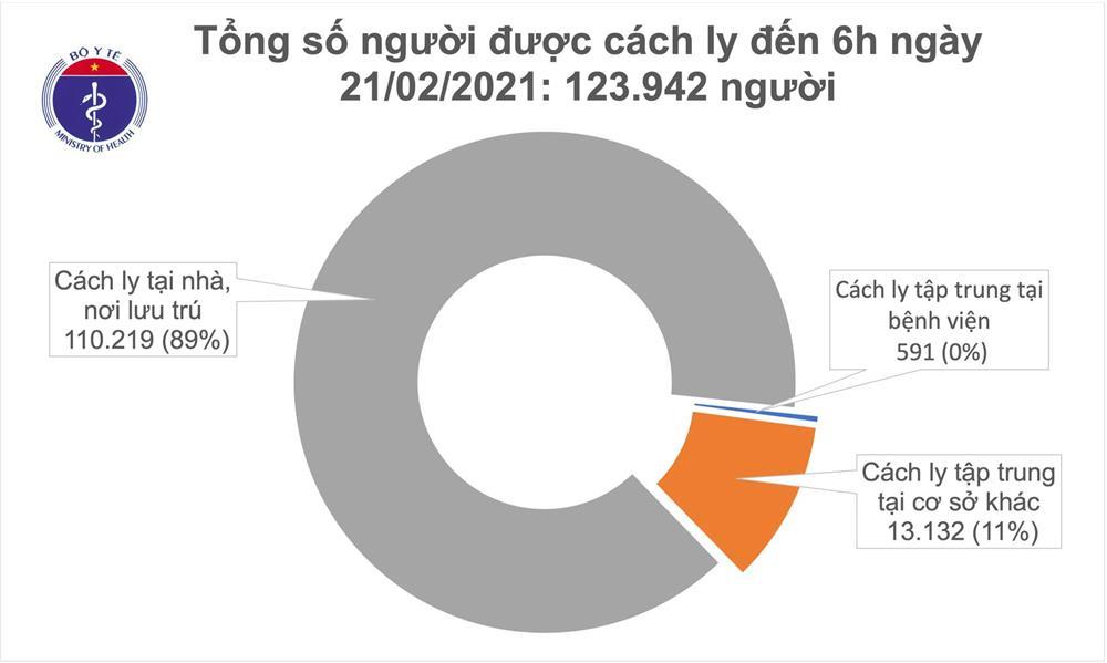 Sáng 21/2, không ca mắc COVID-19, gần 83% bệnh nhân không có biểu hiện lâm sàng-2