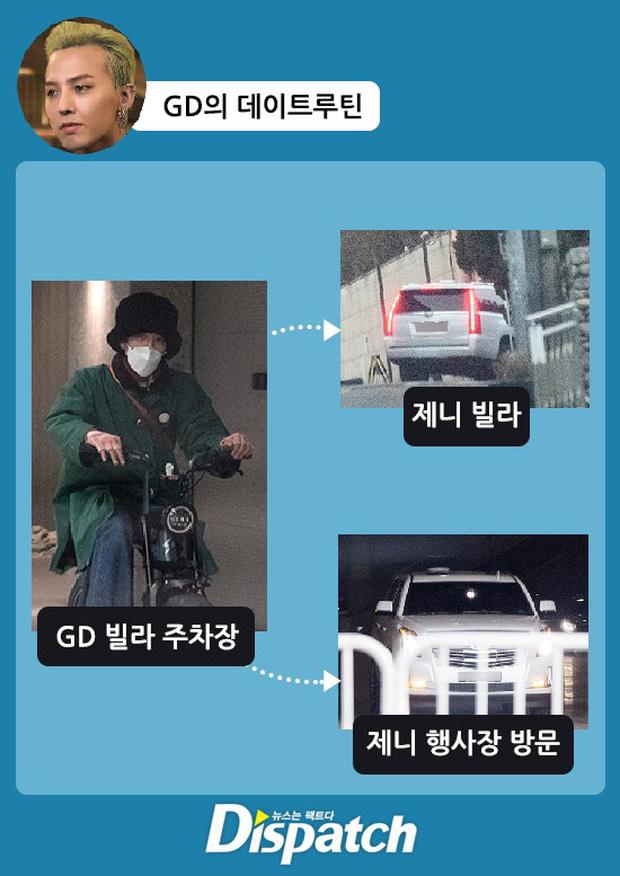 Chấn động: G-Dragon và Jennie (BLACKPINK) hẹn hò, Dispatch tóm gọn loạt ảnh bằng chứng!-4