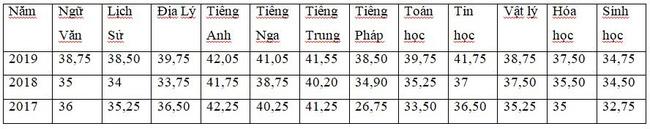 Những thông tin cần biết về 4 trường chuyên ở Hà Nội, học sinh so điểm chuẩn các năm gần nhất để tự lượng sức thi-3