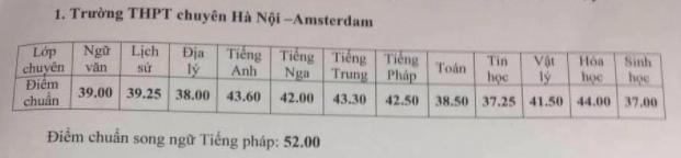 Những thông tin cần biết về 4 trường chuyên ở Hà Nội, học sinh so điểm chuẩn các năm gần nhất để tự lượng sức thi-4