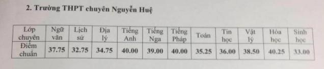 Những thông tin cần biết về 4 trường chuyên ở Hà Nội, học sinh so điểm chuẩn các năm gần nhất để tự lượng sức thi-7