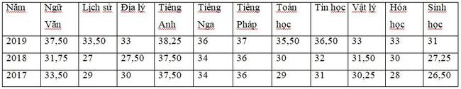 Những thông tin cần biết về 4 trường chuyên ở Hà Nội, học sinh so điểm chuẩn các năm gần nhất để tự lượng sức thi-6