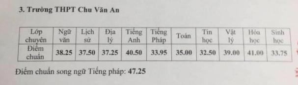 Những thông tin cần biết về 4 trường chuyên ở Hà Nội, học sinh so điểm chuẩn các năm gần nhất để tự lượng sức thi-10