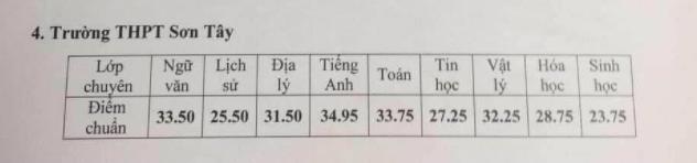Những thông tin cần biết về 4 trường chuyên ở Hà Nội, học sinh so điểm chuẩn các năm gần nhất để tự lượng sức thi-13