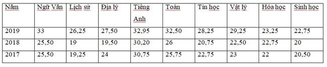 Những thông tin cần biết về 4 trường chuyên ở Hà Nội, học sinh so điểm chuẩn các năm gần nhất để tự lượng sức thi-12