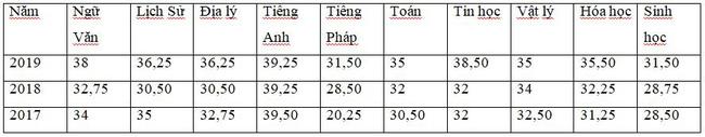 Những thông tin cần biết về 4 trường chuyên ở Hà Nội, học sinh so điểm chuẩn các năm gần nhất để tự lượng sức thi-9