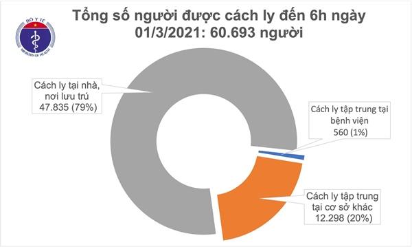 Sáng 1/3, không ca mắc COVID-19, có 210 bệnh nhân đang điều trị đã âm tính-2