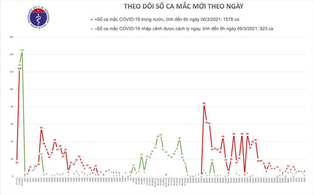 Sáng 6/3, có thêm 7 ca mắc COVID-19 ở Thái Nguyên và Hải Dương-1