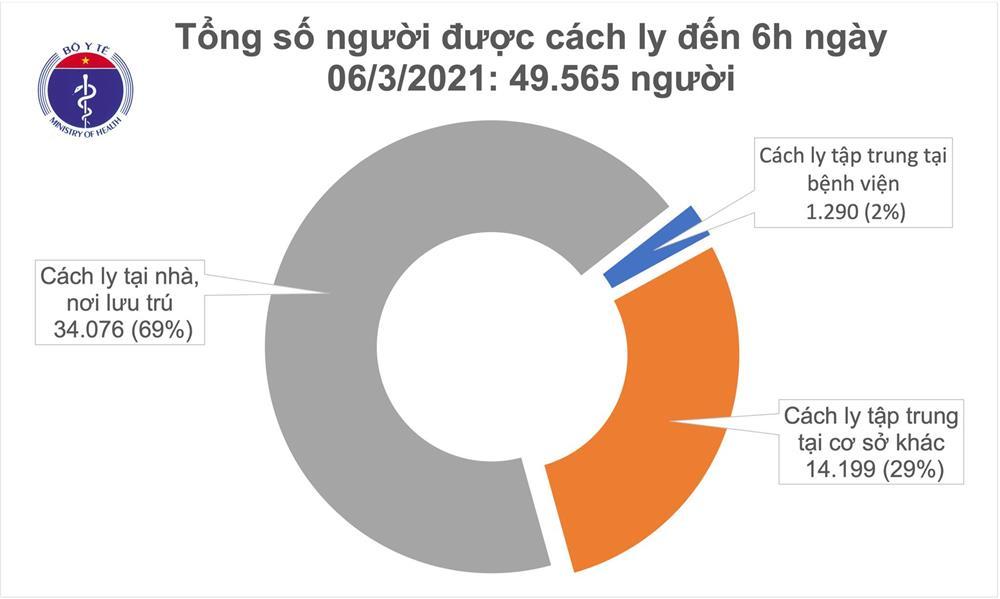 Sáng 6/3, có thêm 7 ca mắc COVID-19 ở Thái Nguyên và Hải Dương-2