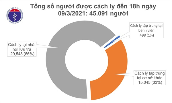 Chiều 9/3, có 2 ca mắc COVID-19 và 84 bệnh nhân khỏi bệnh-2