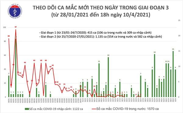 Chiều 10/4: Có 9 ca mắc COVID-19 tại Kiên Giang-1