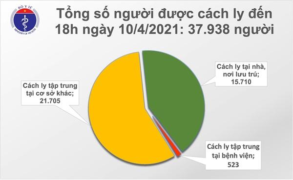 Chiều 10/4: Có 9 ca mắc COVID-19 tại Kiên Giang-2