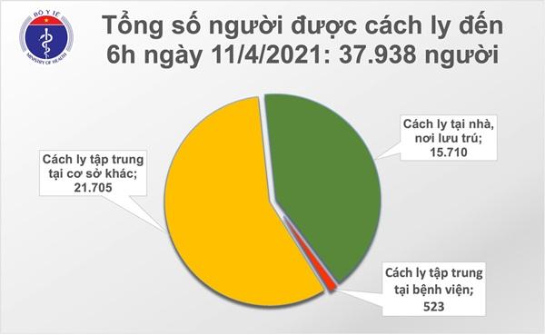 Sáng 11/4: Không ca mắc COVID-19; Gần 58.300 người Việt đã tiêm vắc xin-2