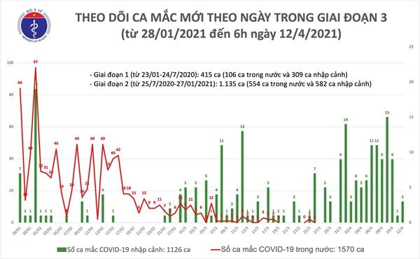 Sáng 12/4: Hà Nội và Thái Nguyên có thêm 3 ca mắc COVID-19-1