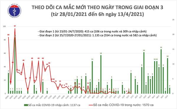 Sáng 13/4: Thêm 2 ca mắc COVID-19 tại TP Hồ Chí Minh-1