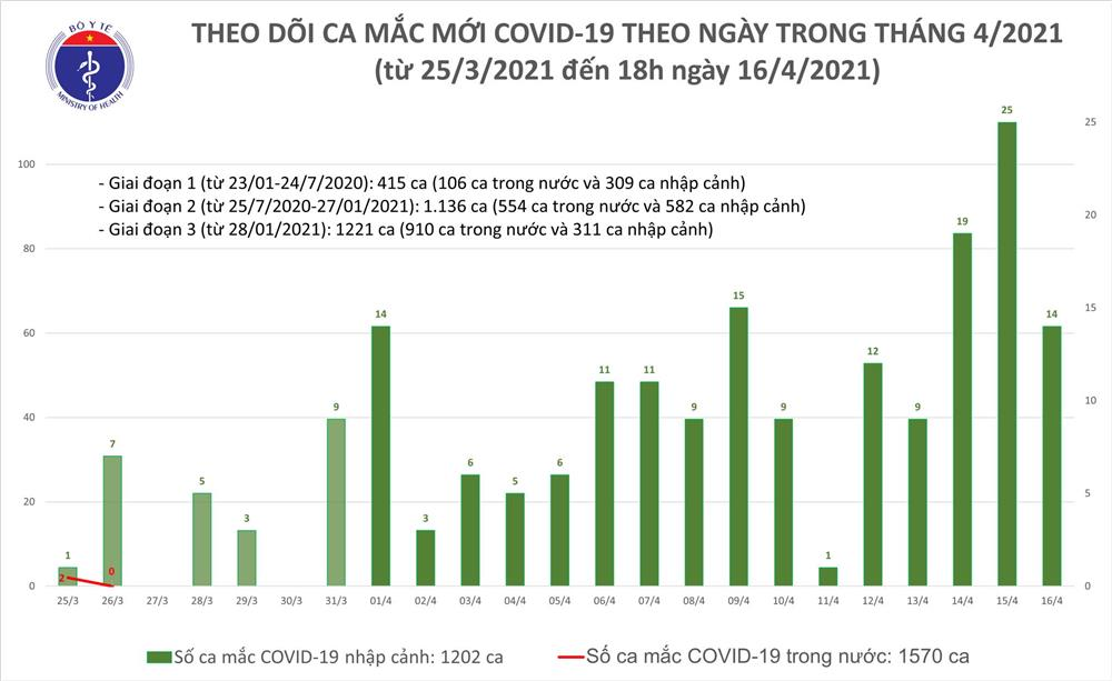 Chiều 16/4: Thêm 14 ca mắc COVID-19 và 30 bệnh nhân khỏi-1