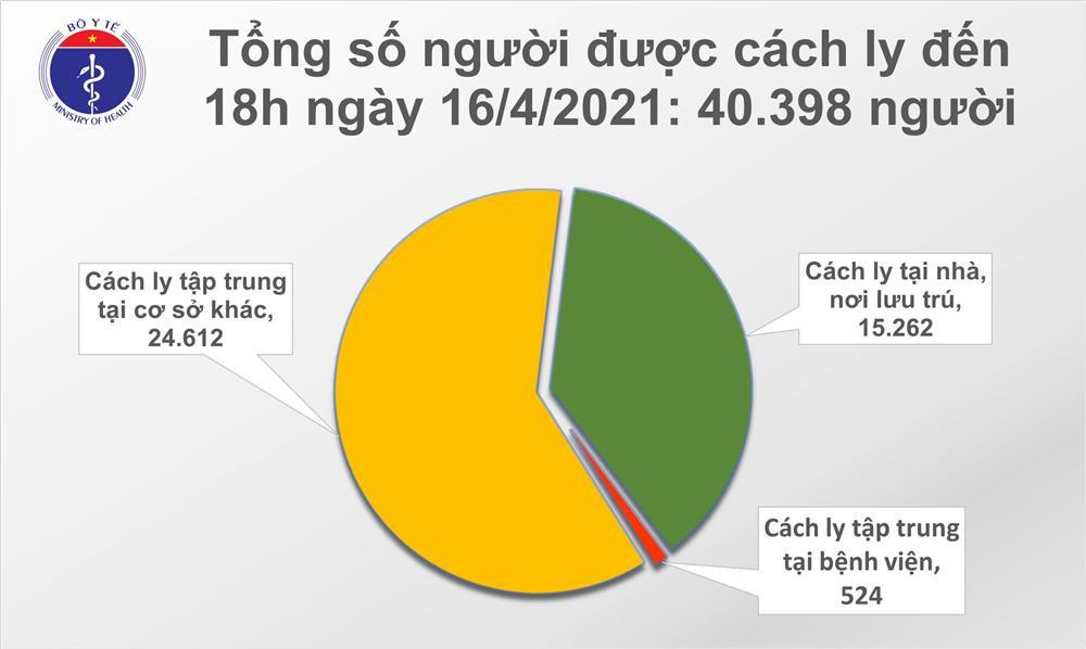 Chiều 16/4: Thêm 14 ca mắc COVID-19 và 30 bệnh nhân khỏi-2