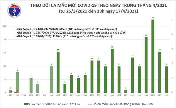 Chiều 17/4: Thêm 8 ca mắc COVID-19 tại Kiên Giang, Khánh Hoà và Đà Nẵng-1