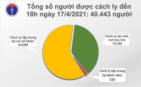 Chiều 17/4: Thêm 8 ca mắc COVID-19 tại Kiên Giang, Khánh Hoà và Đà Nẵng-2