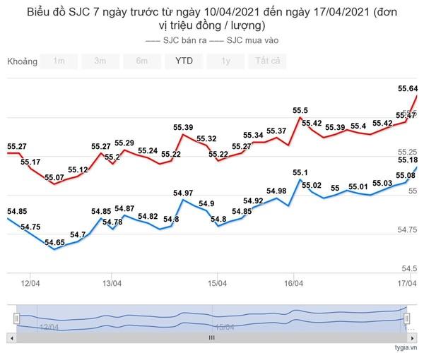 Giá vàng hôm nay 18/4: Tuần tăng mạnh nhất từ đầu năm-1