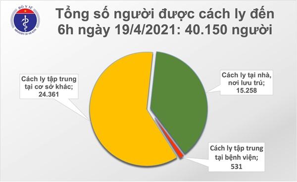 Sáng 19/4: Thêm 1 ca mắc COVID-19 tại Đà Nẵng; gần 80.000 người Việt Nam đã tiêm vắc xin-2