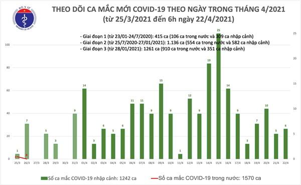 Sáng 22/4: Việt Nam thêm 6 ca mắc COVID-19, thế giới có trên 144,3 triệu ca-1