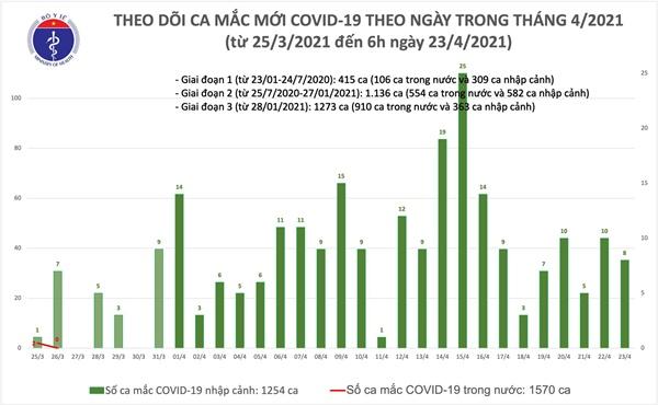 Sáng 23/4: Việt Nam thêm 8 ca mắc COVID-19, thế giới có hơn 145,2 triệu bệnh nhân-1