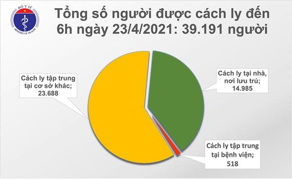 Sáng 23/4: Việt Nam thêm 8 ca mắc COVID-19, thế giới có hơn 145,2 triệu bệnh nhân-2