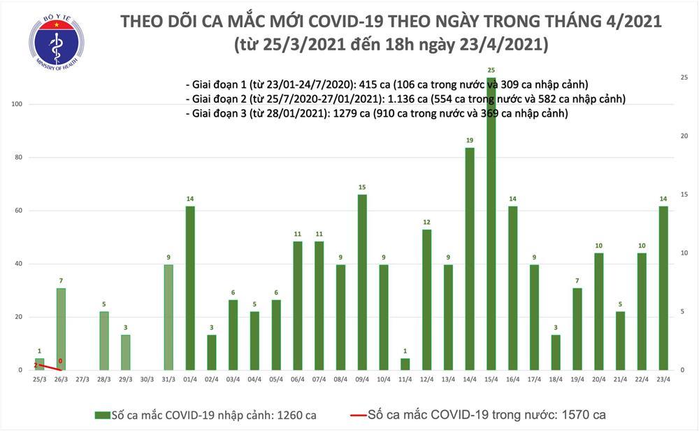 Chiều 23/4: Thêm 6 ca mắc COVID-19 tại An Giang và 4 địa phương khác-1