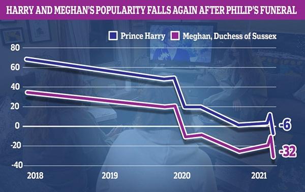 Dùng mọi chiêu trò để lấy lòng hoàng gia và người dân sau hàng loạt tai tiếng, Meghan vẫn nhận cái kết đắng ngắt trong khi Harry bị đổ lỗi nhiều nhất-2