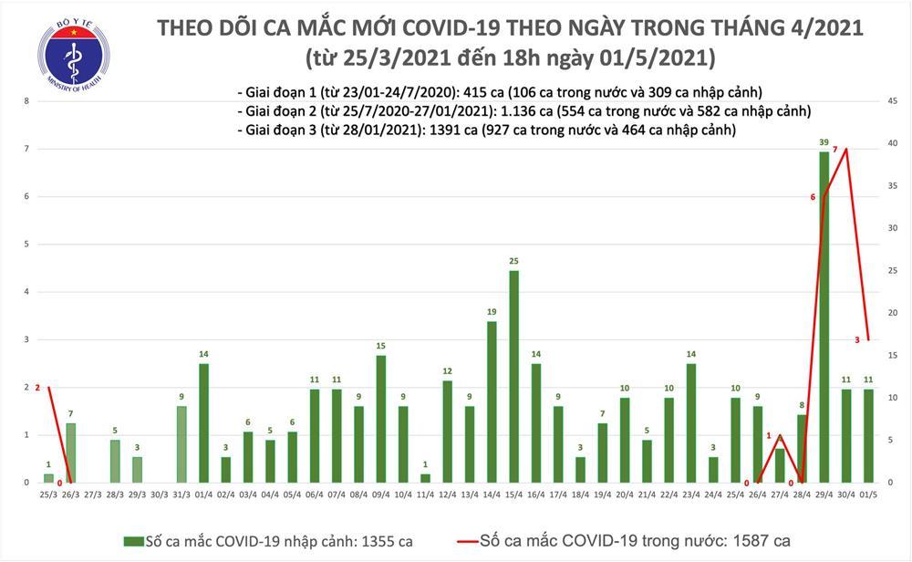 Chiều 1/5: Bộ Y tế công bố 14 ca mắc COVID-19, có 3 ca trong nước ở Hà Nam-1