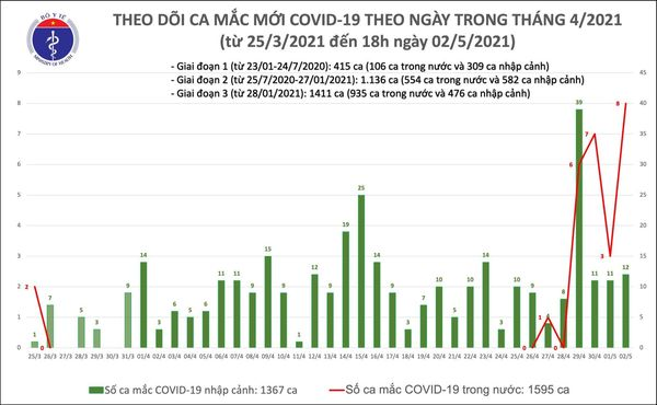 Chiều 2/5: Thêm 20 ca mắc COVID-19, có 8 ca ghi nhận trong nước tại Hà Nam, Vĩnh Phúc-1