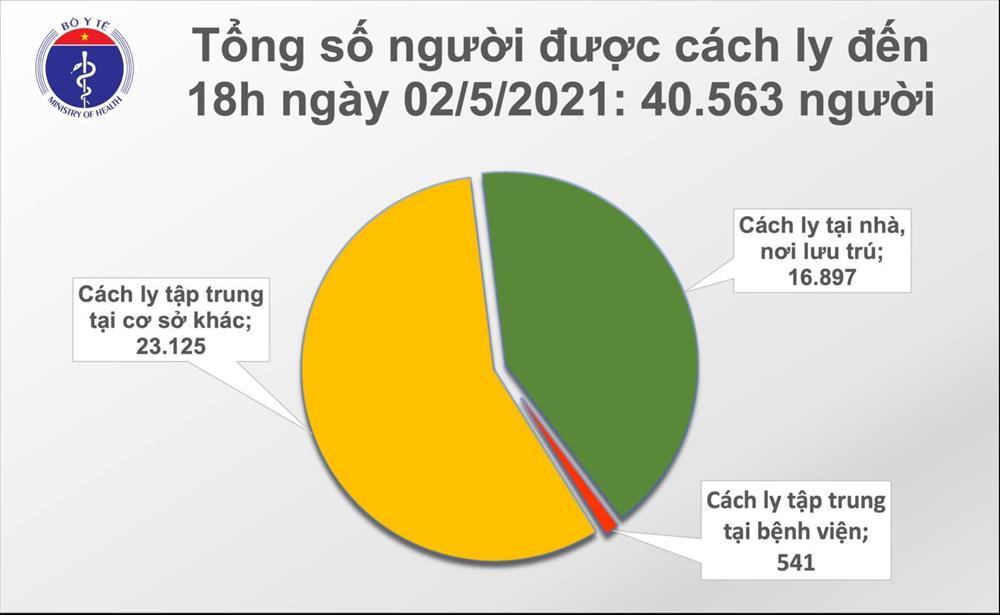Chiều 2/5: Thêm 20 ca mắc COVID-19, có 8 ca ghi nhận trong nước tại Hà Nam, Vĩnh Phúc-2