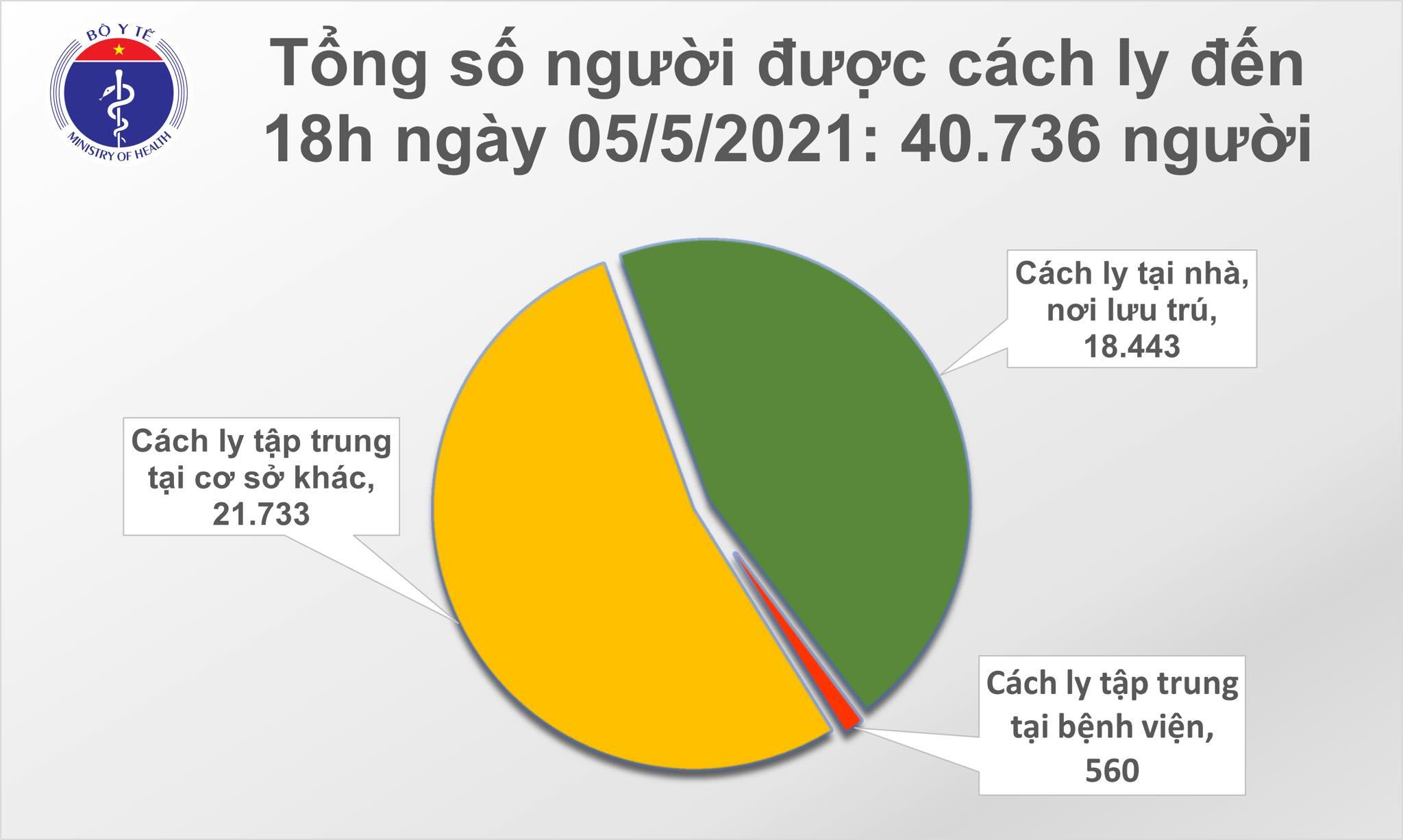 Chiều 5/5: Thêm 26 ca mắc COVID-19, có 18 ca ghi nhận trong nước-2