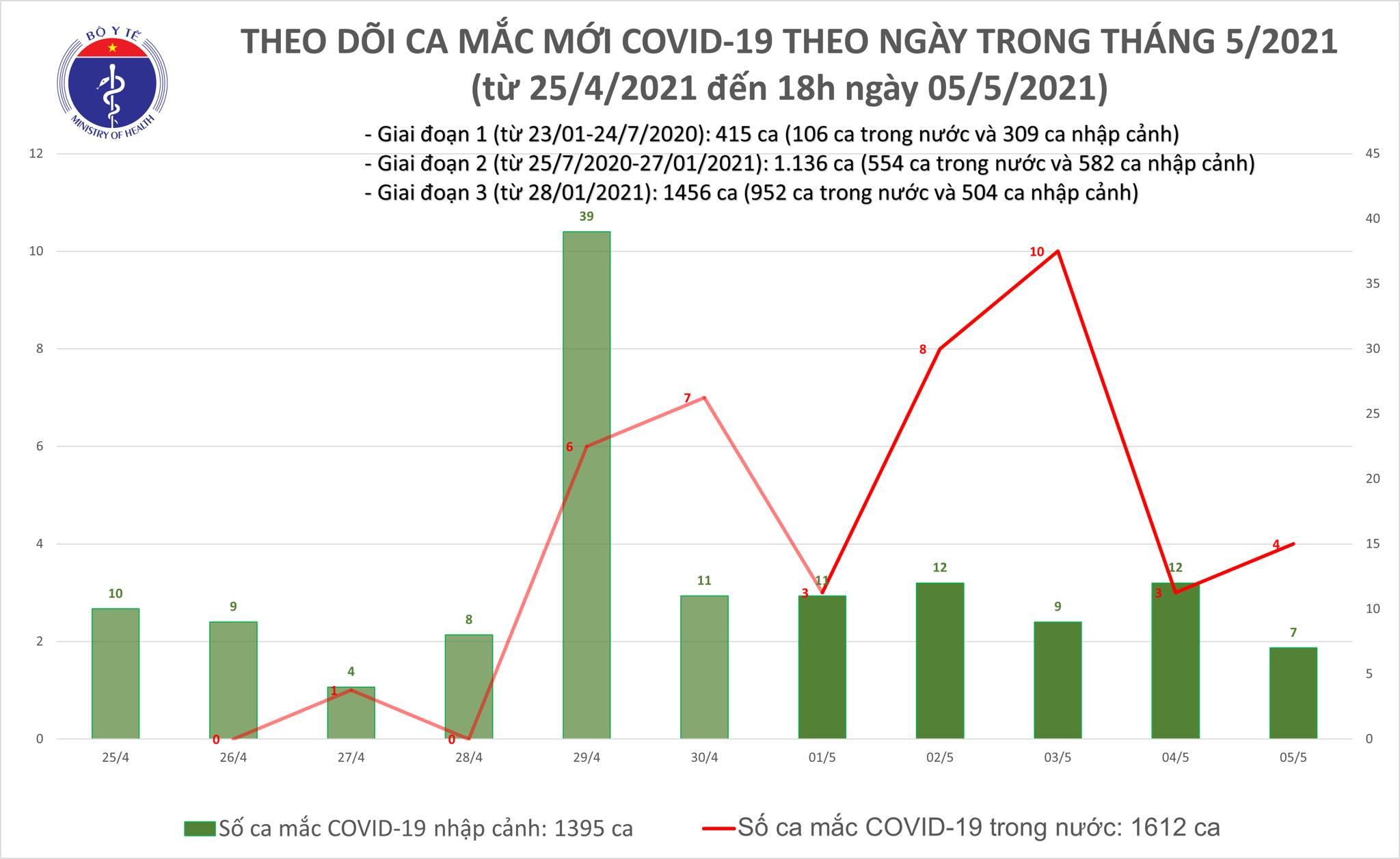 Chiều 5/5: Thêm 26 ca mắc COVID-19, có 18 ca ghi nhận trong nước-1