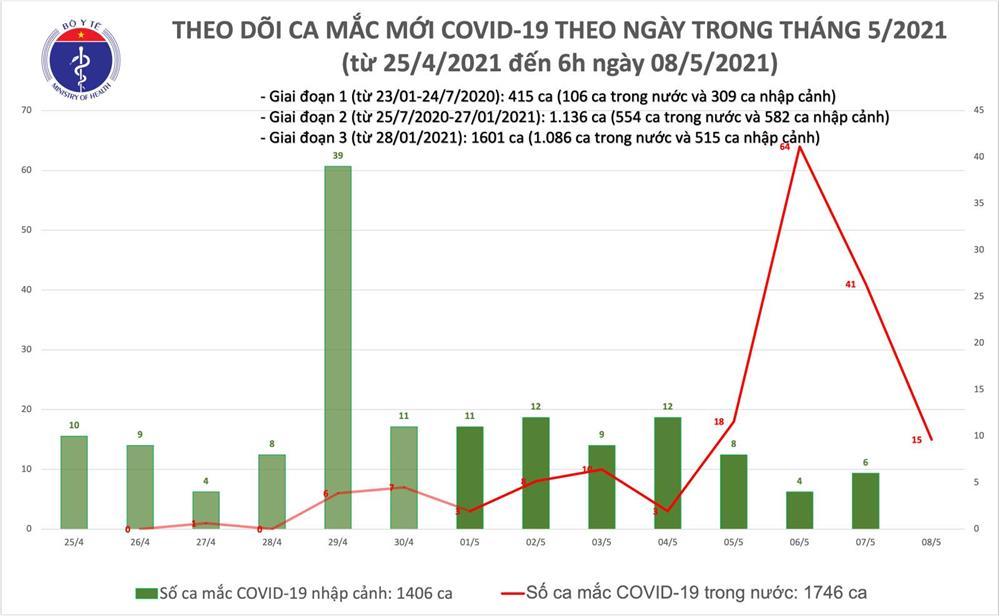 Sáng 8/5: Bộ Y tế công bố 15 ca mắc COVID-19 ghi nhận trong nước-1