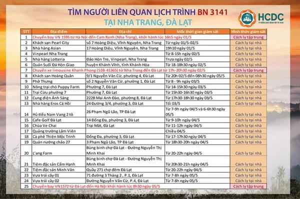 TP.HCM tìm người liên quan đến lịch trình dày đặc của BN 3141 tại Nha Trang, Đà Lạt: Phải cách ly ngay-1