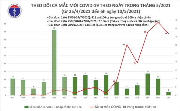 Sáng 10/5: Bộ Y tế công bố thêm 78 ca mắc COVID-19 trong cộng đồng-1