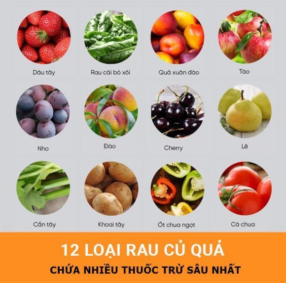 Top 10 loại thực phẩm tồn dư thuốc bảo vệ thực vật nhiều nhất chúng ta vẫn ăn hàng ngày-1