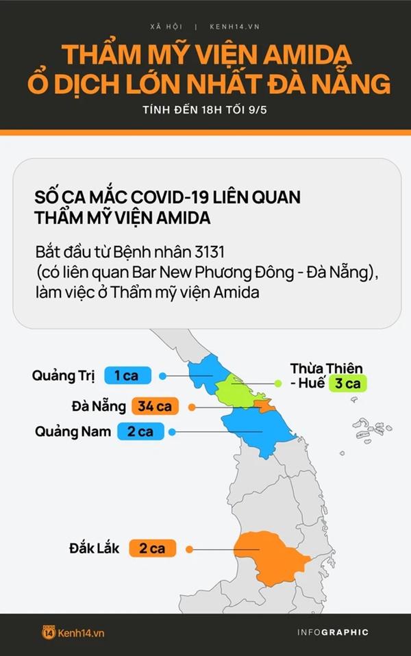 Chuỗi lây nhiễm COVID-19 từ thẩm mỹ viện AMIDA lan ra 5 tỉnh, trở thành ổ dịch lớn nhất Đà Nẵng-2
