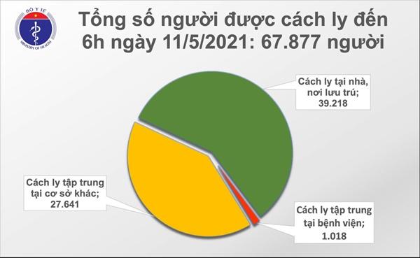 Sáng 11/5, Việt Nam có thêm 28 ca mắc COVID-19 tại BV Bệnh Nhiệt đới TW cơ sở 2-2