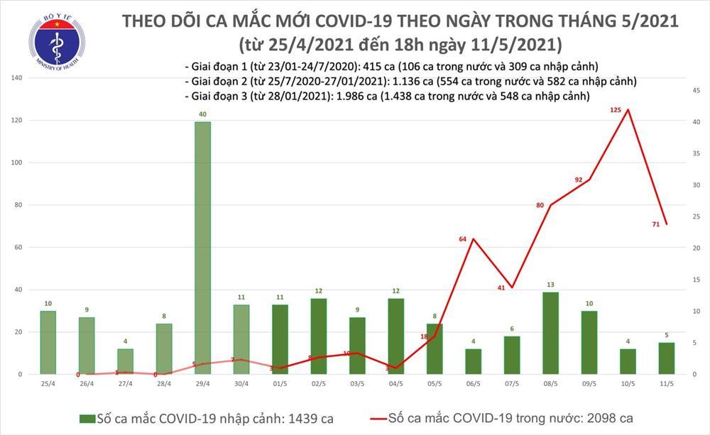 Chiều 11/5: Thêm 30 ca mắc COVID-19, trong nước có 27 ca-1
