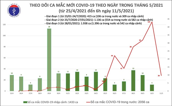 Sáng 12/5, Việt Nam có thêm 34 ca mắc COVID-19, riêng trong nước 33 ca-1